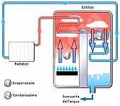 Foto articolo caldaia tradizionale o a condensazione