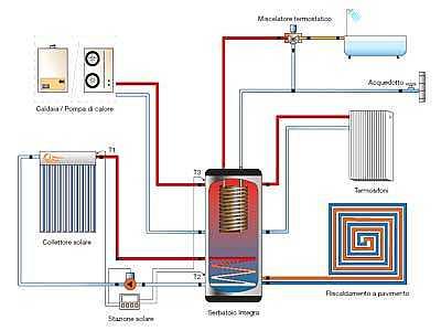 Foto articolo dimensionamento degli impianti di riscaldamento autonomi