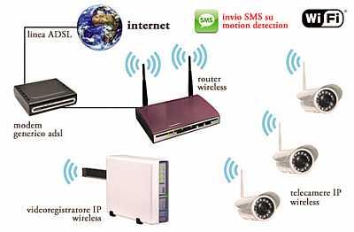 Foto articolo videosorveglianza wifi