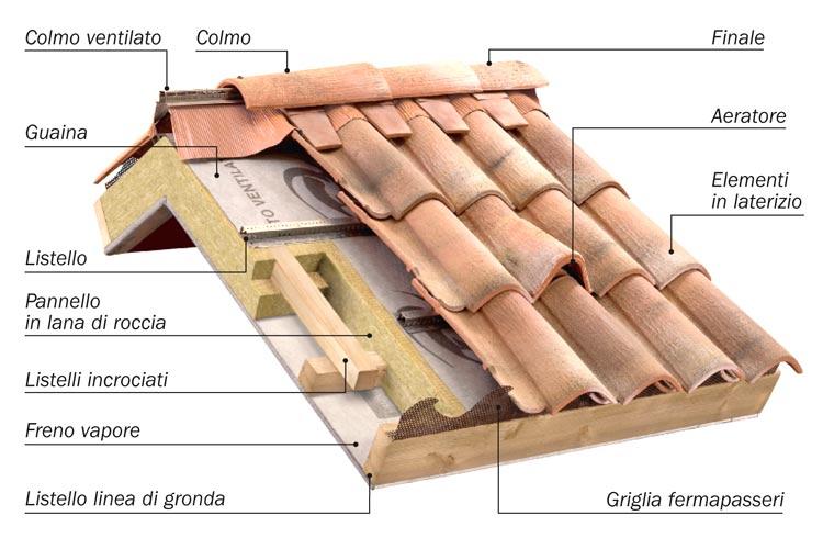 Quanto costa rifare il tetto: info utili sui prezzi e preventivi