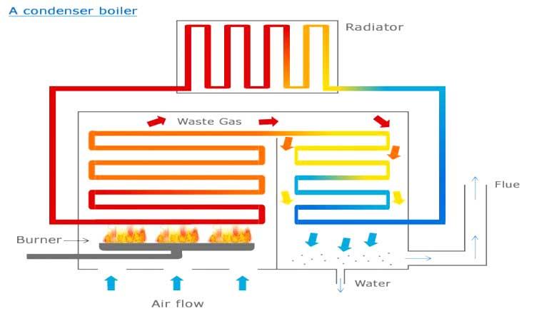 Come funziona una caldaia a condensazione