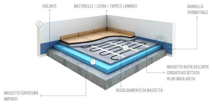 Sezione di un impianto di riscaldamento a pavimento