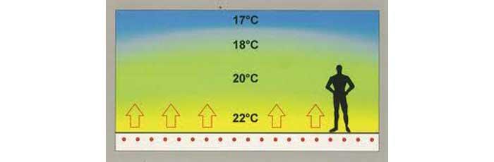 Temperature di un impianto di riscaldamento a pavimento